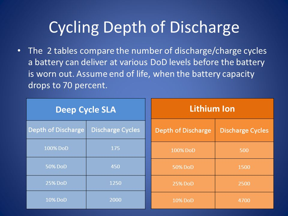 Lead Acid vs. Lithium Ion - ppt download | 960 x 720 jpeg 83kB