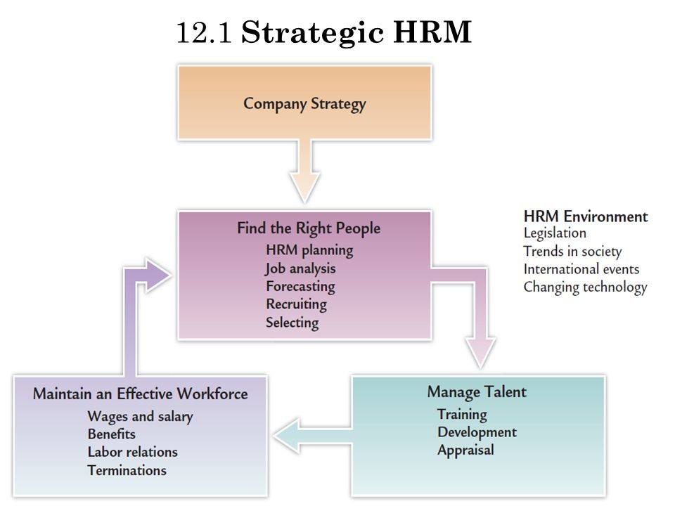 an analysis of the development of strategic human resource management affects the employees performa Find this pin and more on human resource management  development high poor performance high  employees and management performance reviews are.
