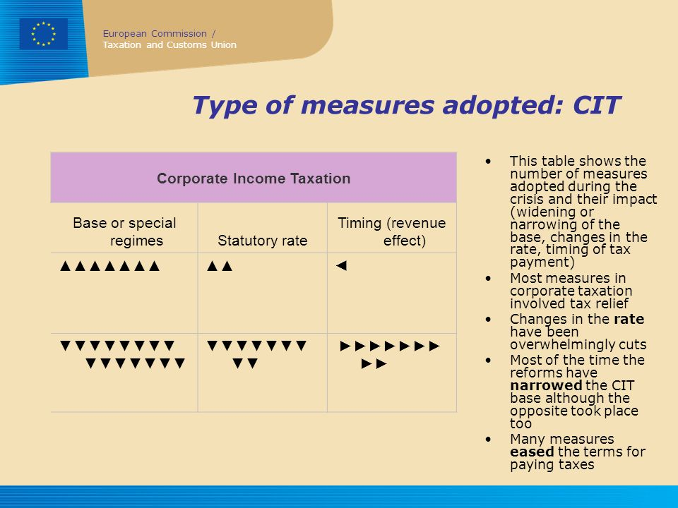 Type of measures adopted: CIT