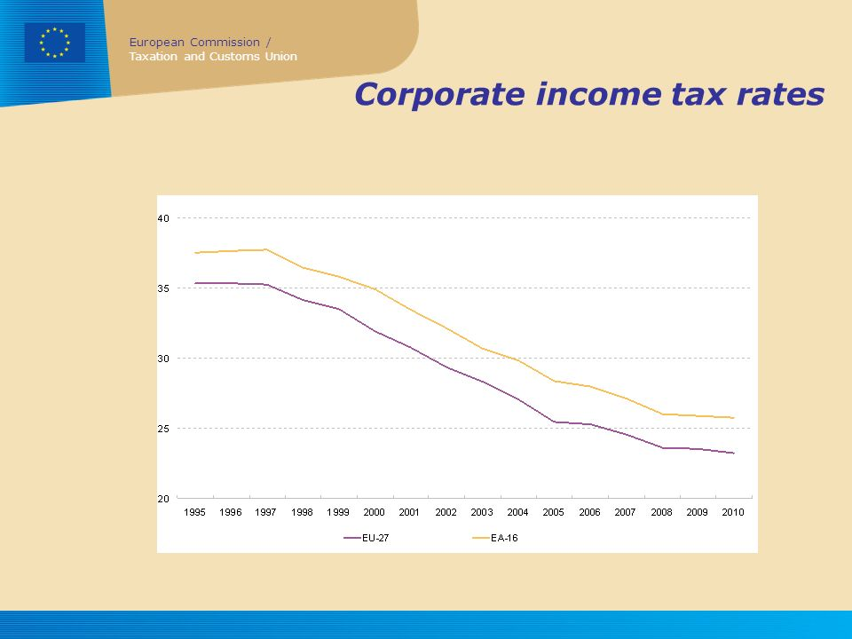 Corporate income tax rates