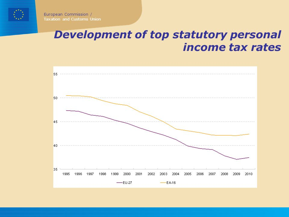 Development of top statutory personal income tax rates