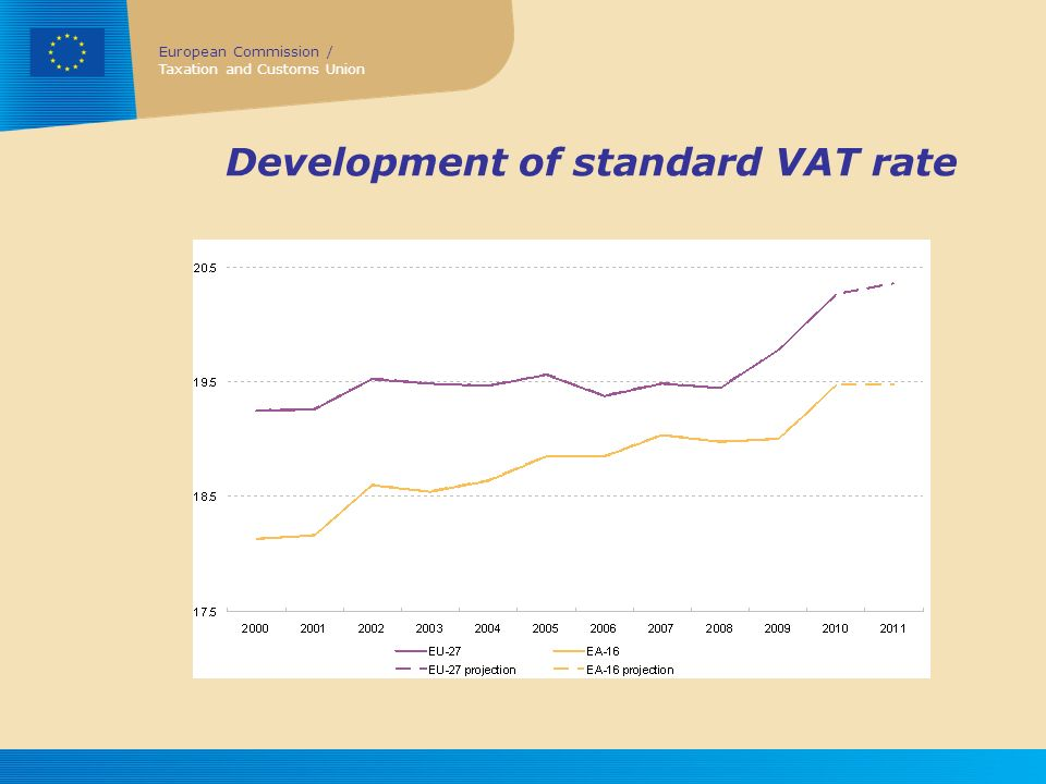 Development of standard VAT rate