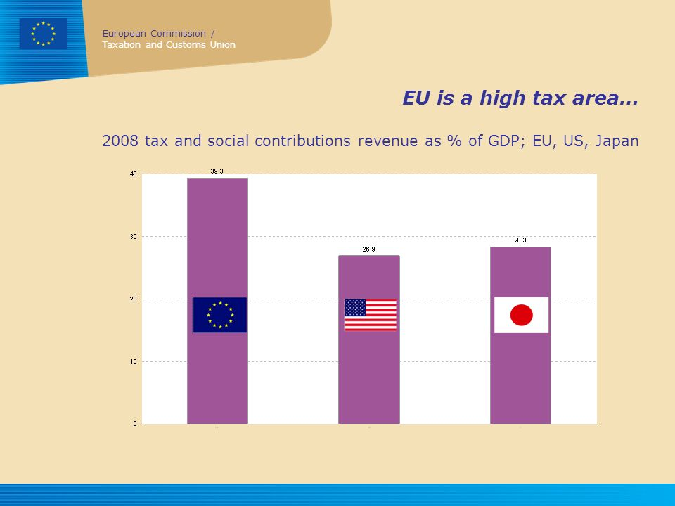 EU is a high tax area… 2008 tax and social contributions revenue as % of GDP; EU, US, Japan