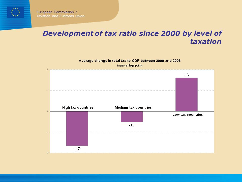 Development of tax ratio since 2000 by level of taxation