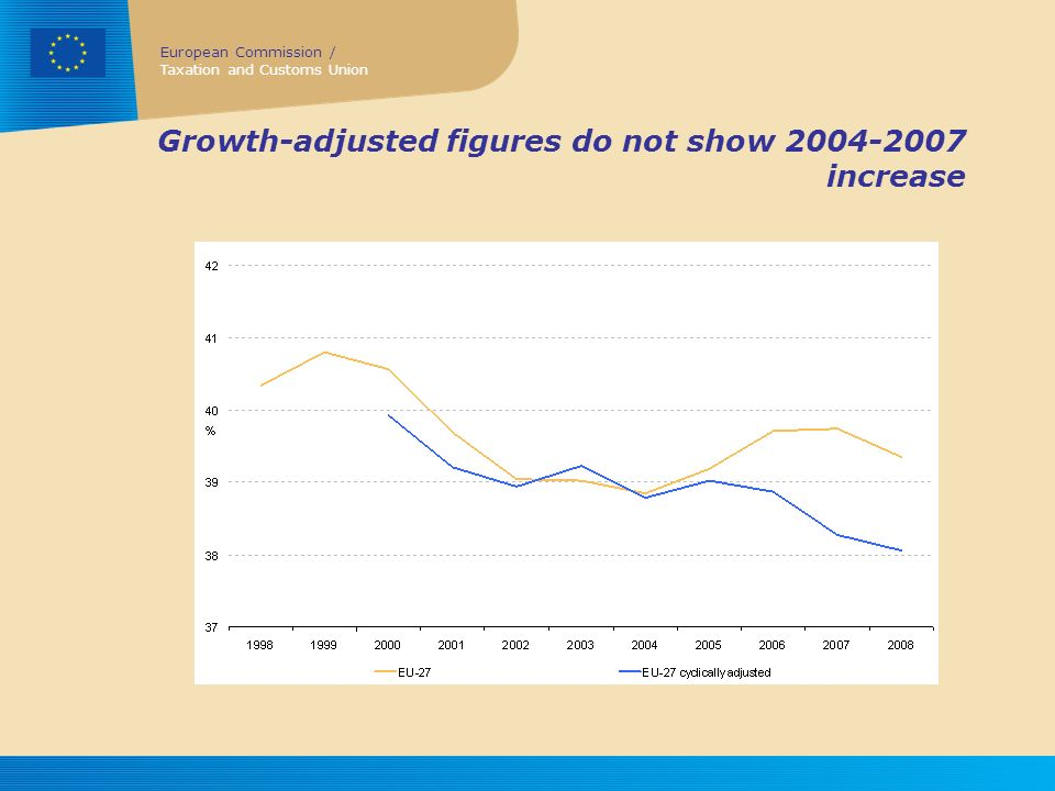 Growth-adjusted figures do not show 2004-2007 increase