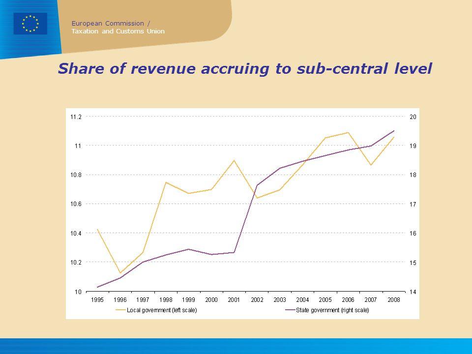 Share of revenue accruing to sub-central level