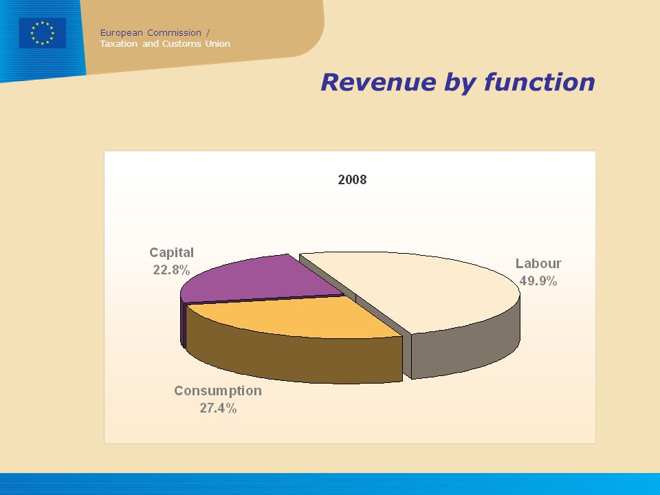 Revenue by function