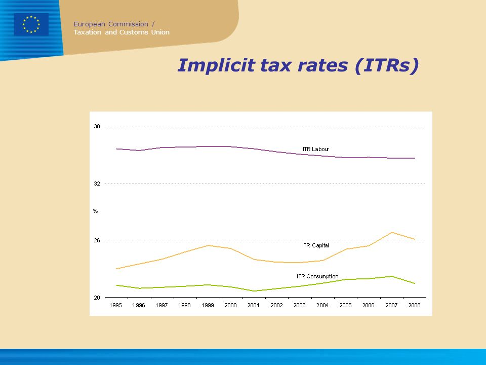 Implicit tax rates (ITRs)