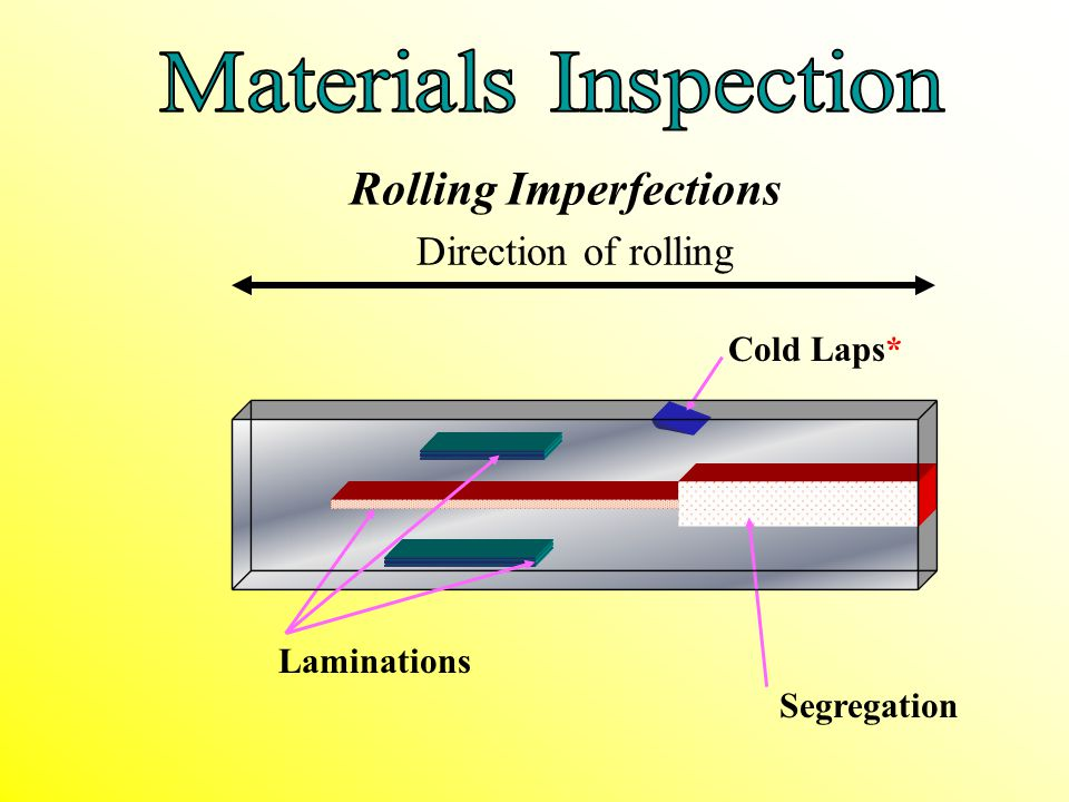 Rolling Imperfections