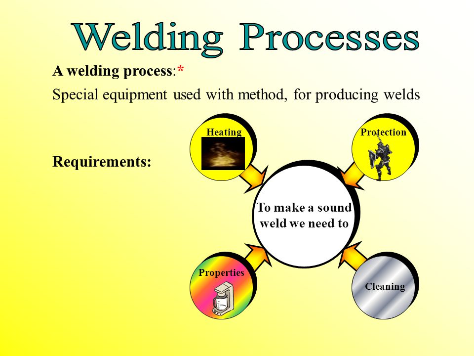 To make a sound weld we need to