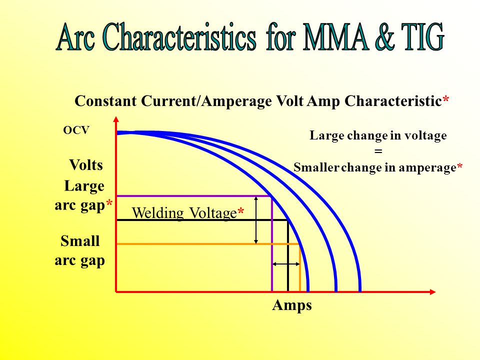 Arc Characteristics for MMA & TIG