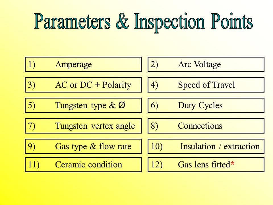 Parameters & Inspection Points