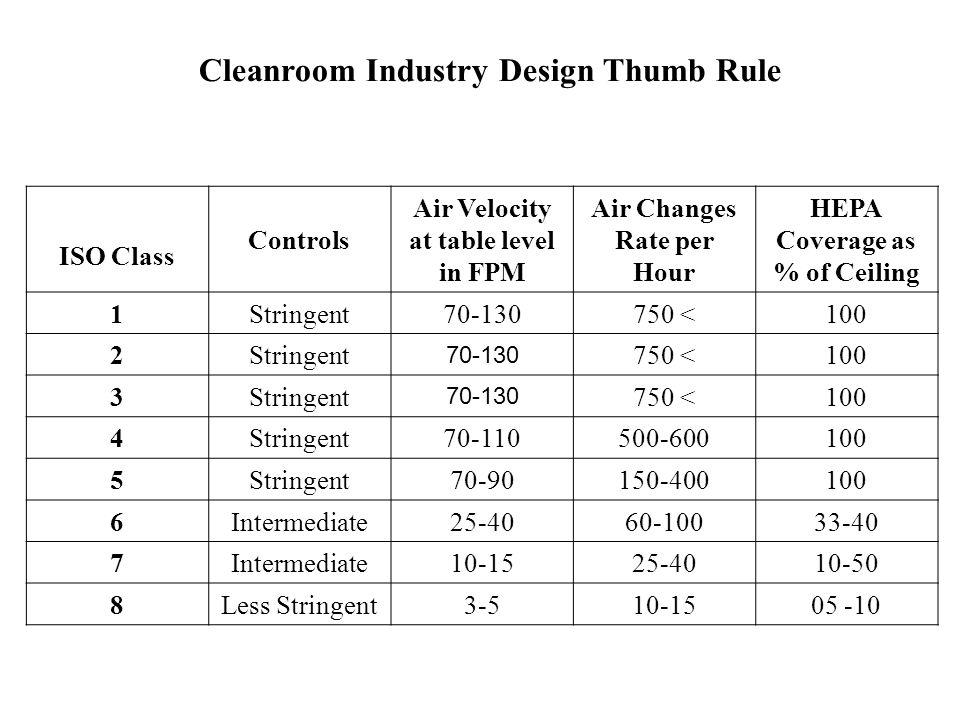 Air Classification As Per Schedule M Maximum Permitted
