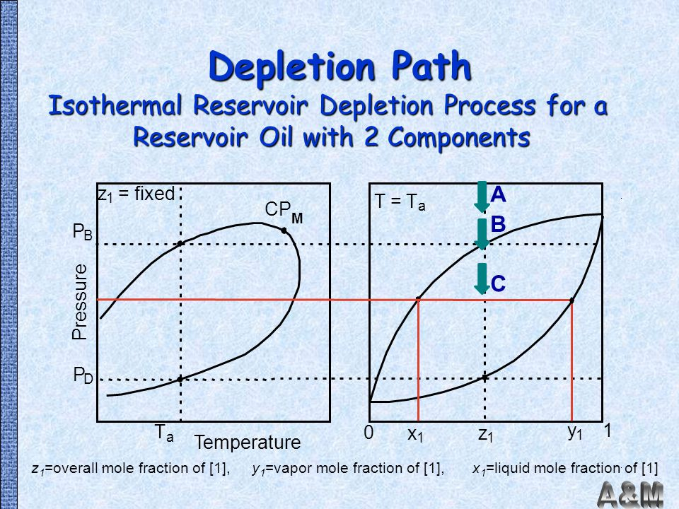Depletion Path Isothermal Reservoir Depletion Process for a