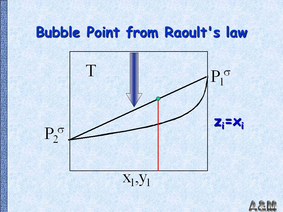 Bubble Point from Raoult s law