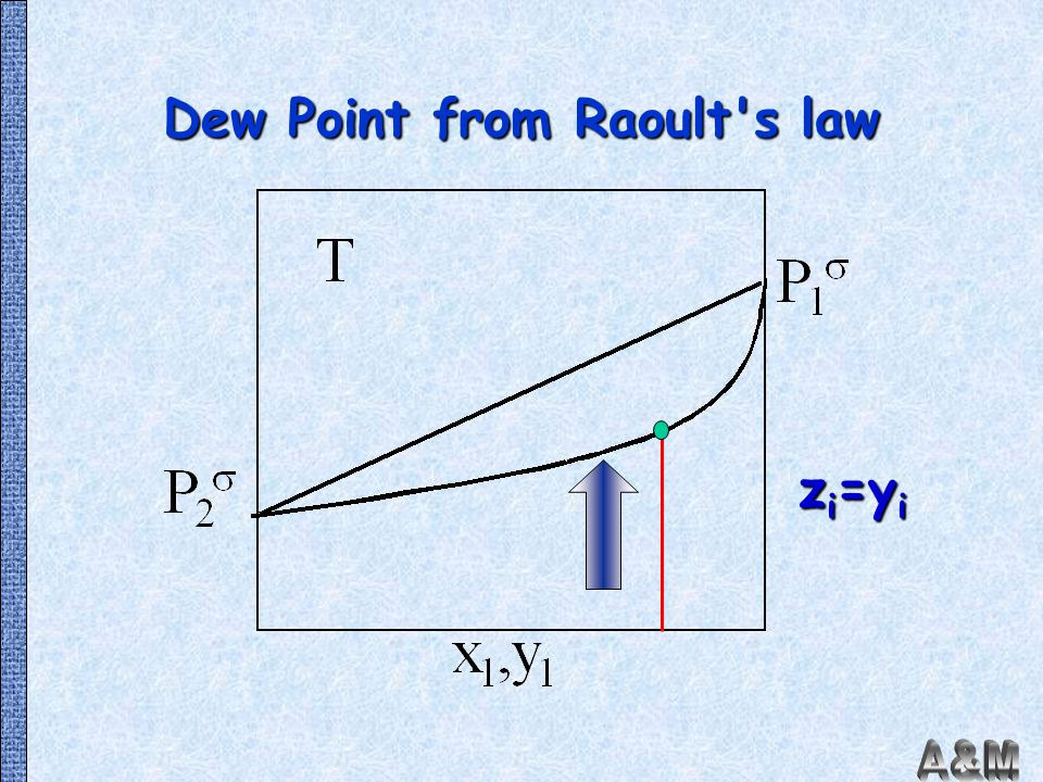 Dew Point from Raoult s law