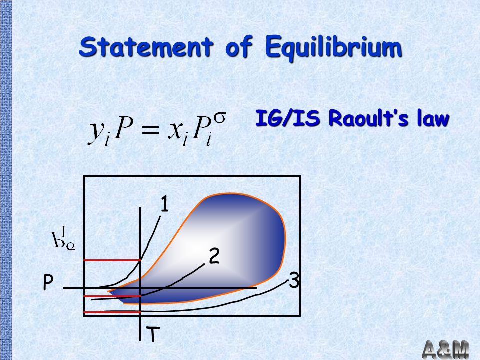 Statement of Equilibrium