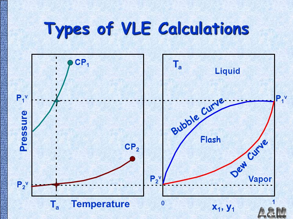 Types of VLE Calculations