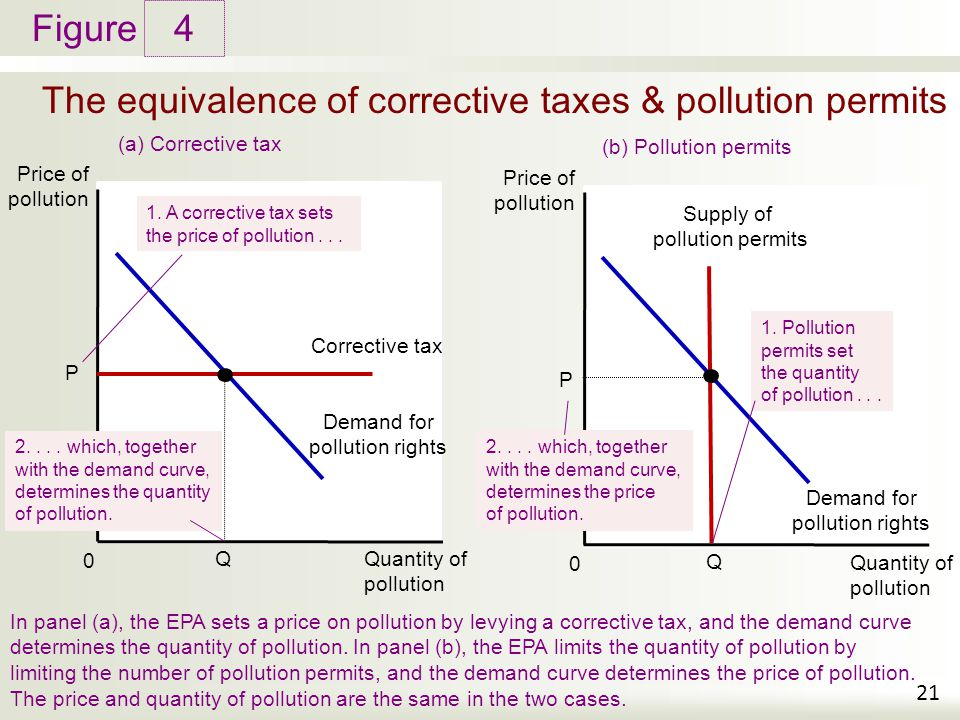 pollution tax and permits to pollute Eco 333 name_____ problem set 7 24 july 2013 coase theorem, command and control vs pollution taxes and emission permits.