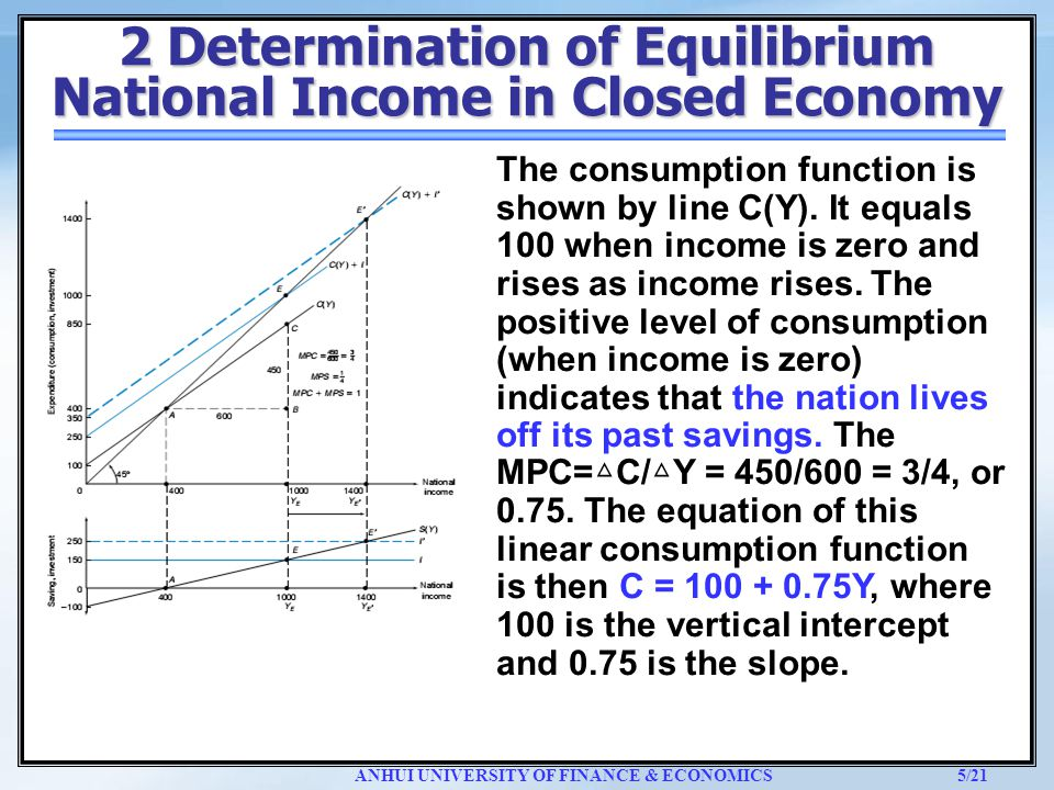 national income determinants and the economy