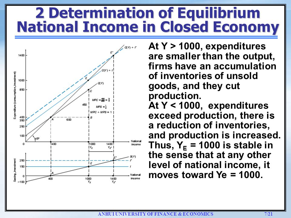 equilibrium level of income for the open economy A shift in aggregate demand schedule can produce changes in the equilibrium level of national income in the two-sector economy therefore, it is necessary to study and understand the shifts that arise in ad schedule and determine measures to get the equilibrium position back.