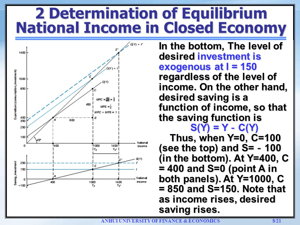 the equilibrium level of national income economics essay The figure above illustrates the five sector circular flow model, which can be described as a model based on income flows from one sector of the economy to.