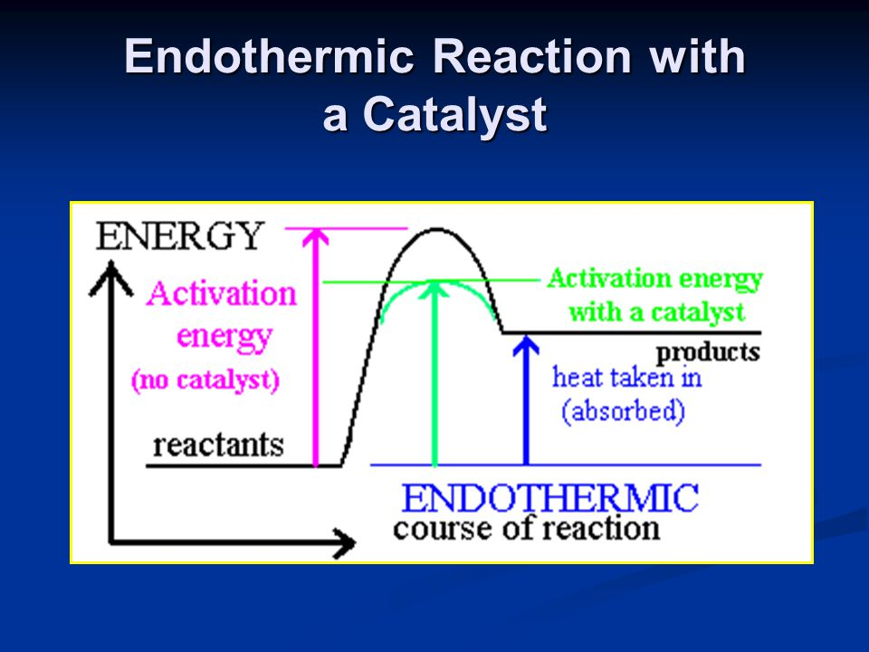 Endothermic Reaction with a Catalyst
