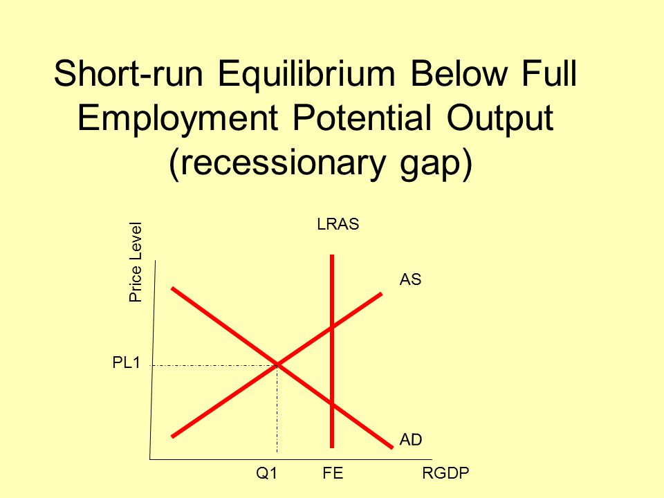 equilibrium equilibrium price and quantity are found where