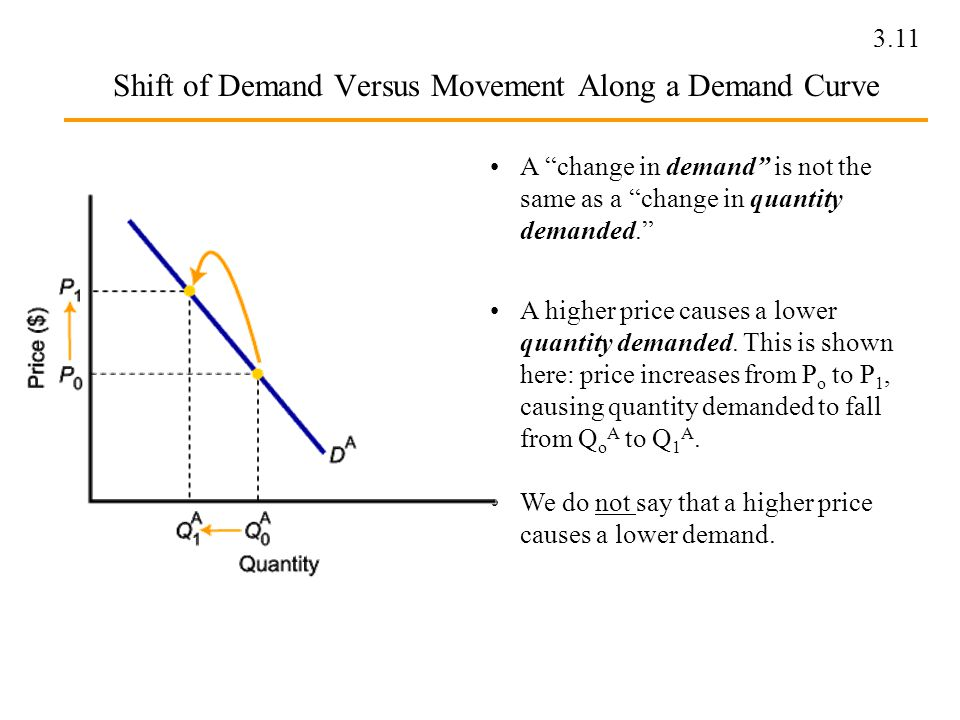 movement and shift along demand and supply A movement along the demand curve is only caused by a change in price of that specific good, a demand curve is the quantity demanded for a good at each price if the demand cu rve shifts, this means that something besides price is affecting the demand, so that at each price more or less is demanded.