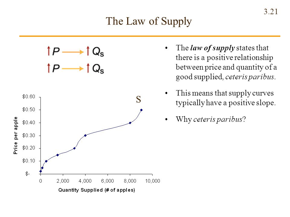 The Law of Supply The law of supply states that there is a positive relationship between price and quantity of a good supplied, ceteris paribus.