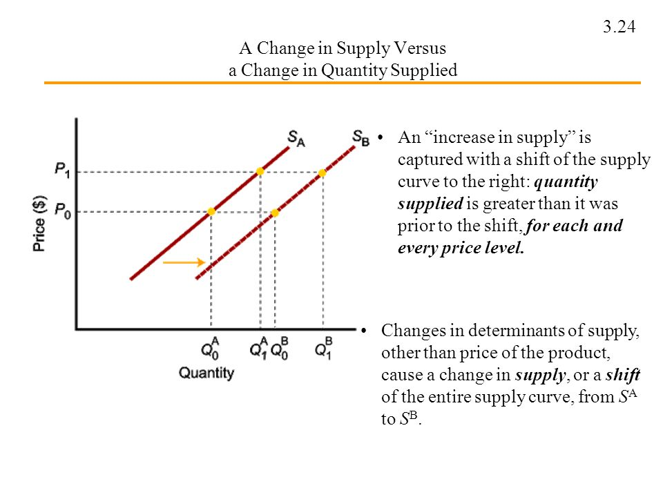 Change In Supply Curve Chapter 3: Demand, Sup...