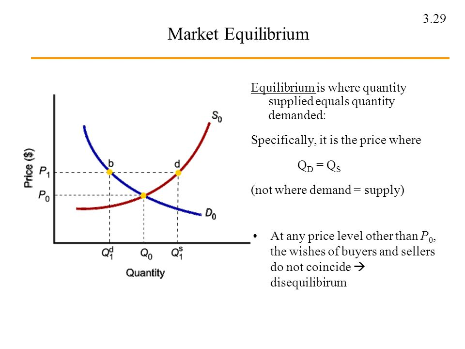 Market Equilibrium Equilibrium is where quantity supplied equals quantity demanded: Specifically, it is the price where.