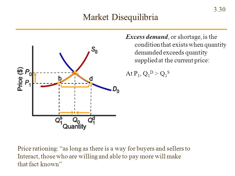 Market Disequilibria Excess demand, or shortage, is the condition that exists when quantity demanded exceeds quantity supplied at the current price:
