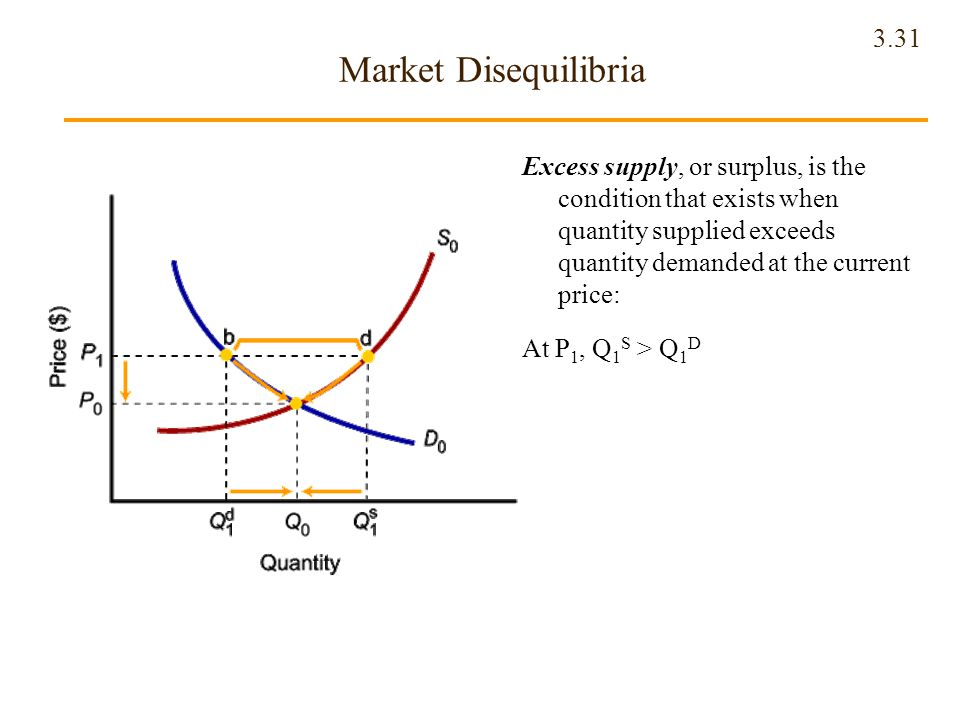 Market Disequilibria Excess supply, or surplus, is the condition that exists when quantity supplied exceeds quantity demanded at the current price: