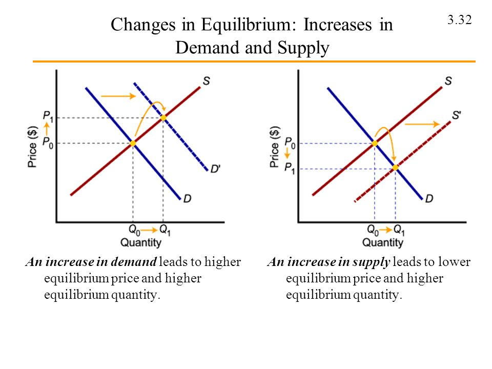 Changes in Equilibrium: Increases in Demand and Supply