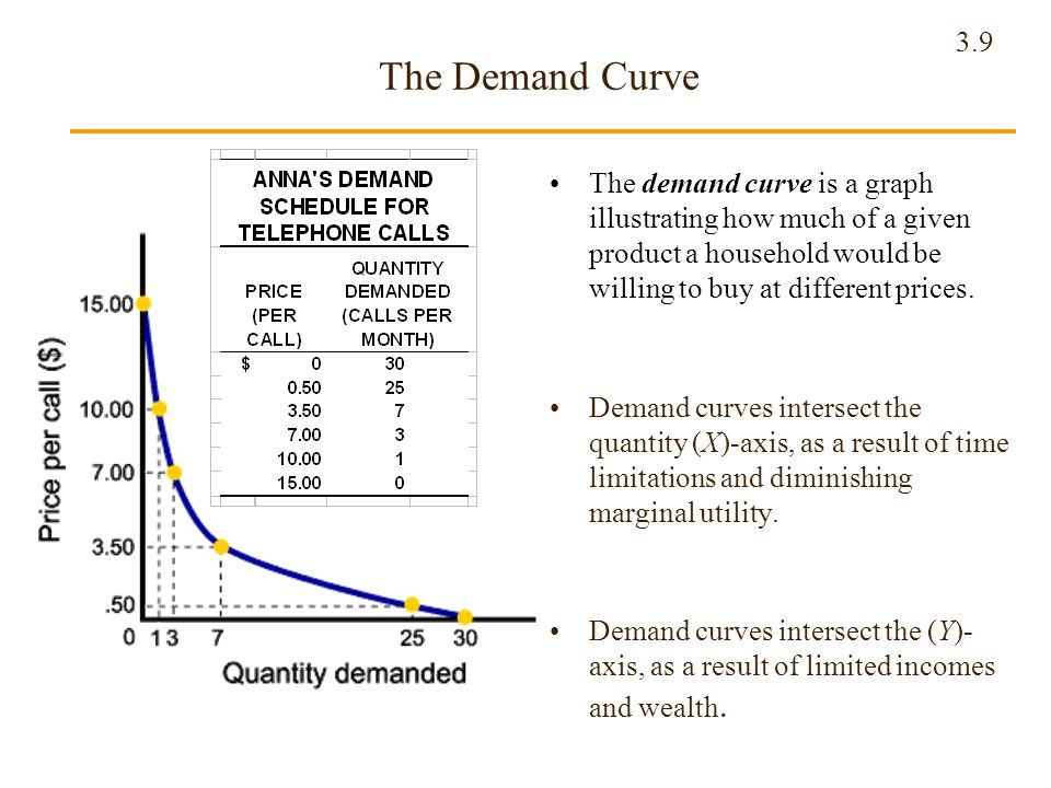 The Demand Curve The demand curve is a graph illustrating how much of a given product a household would be willing to buy at different prices.