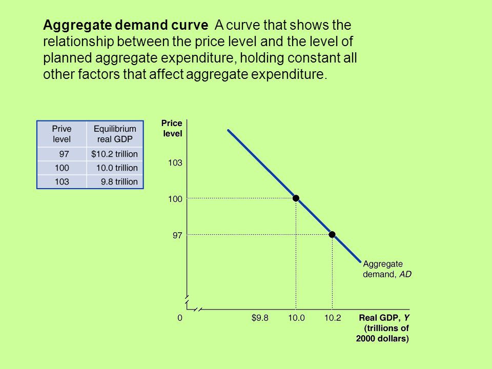 the money demand curve shows relationship between