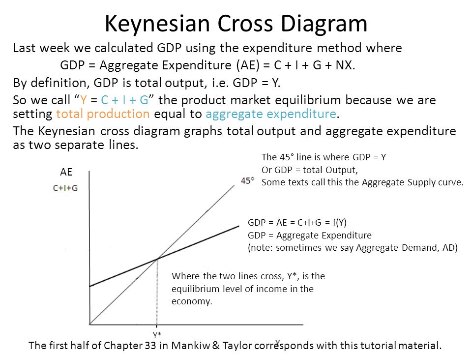 keynesian economics essay example Keynesian economics and chinas gdp essay 1895 words - 8 pages 1 introduction keynes published and introduced his economic theory in 1936, during the great depression, and gave guidance for government in formulation of.