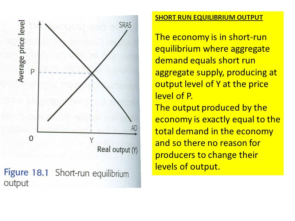 how to solve equilibrium level of output
