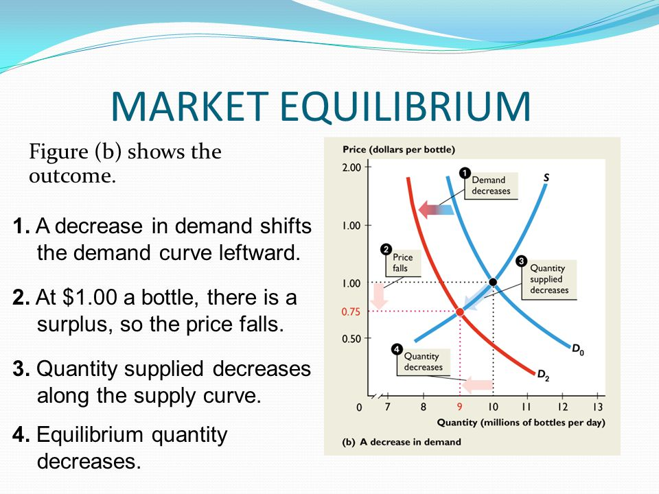 MARKET EQUILIBRIUM Figure (b) shows the outcome.