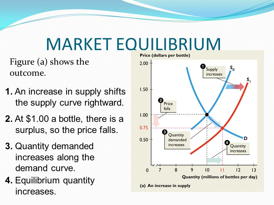 MARKET EQUILIBRIUM Figure (a) shows the outcome.