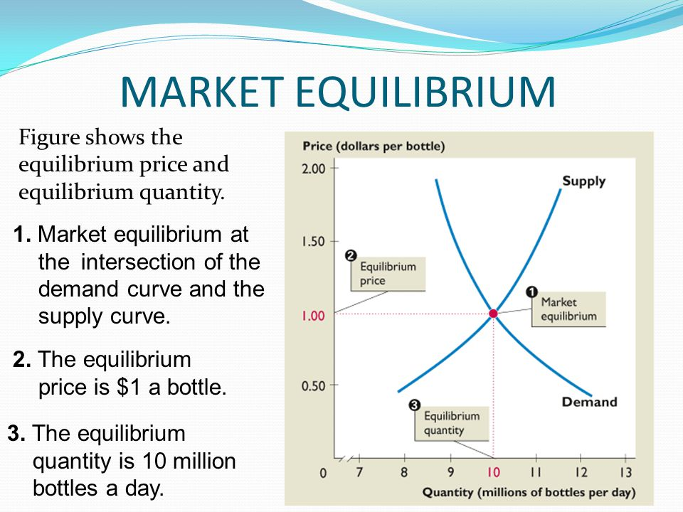 MARKET EQUILIBRIUM Figure shows the equilibrium price and