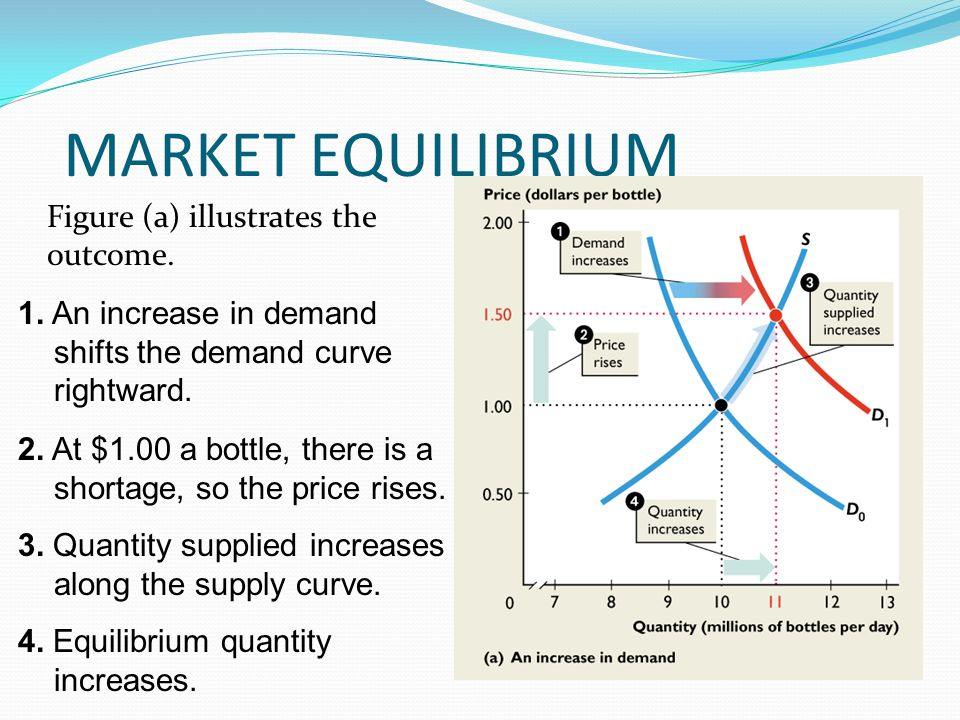 MARKET EQUILIBRIUM Figure (a) illustrates the outcome.