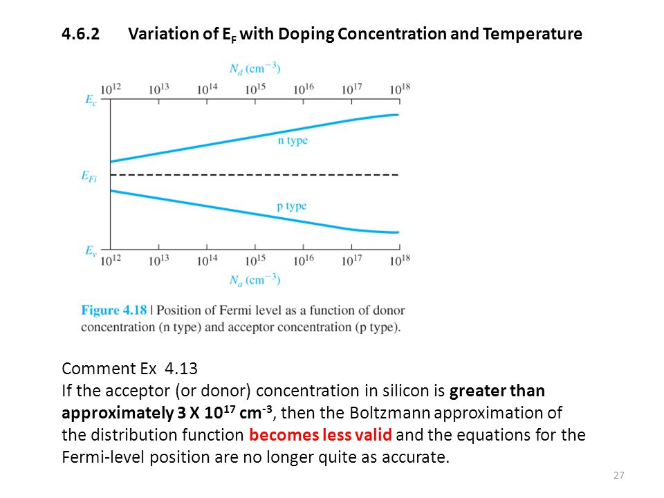 4.6.2 Variation of EF with Doping Concentration and Temperature