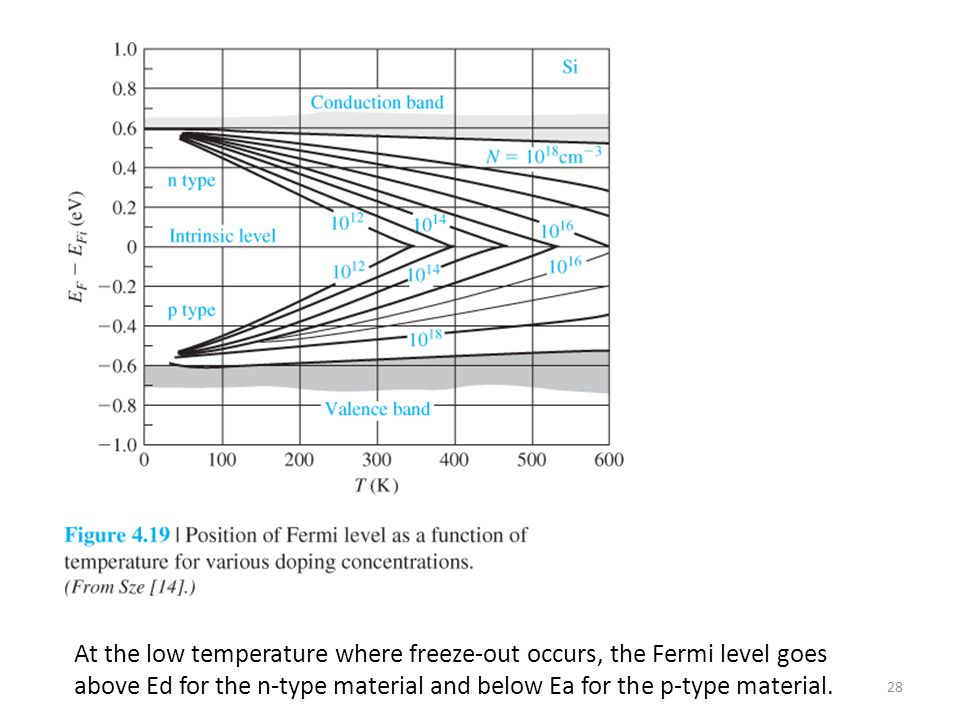 At the low temperature where freeze-out occurs, the Fermi level goes above Ed for the n-type material and below Ea for the p-type material.