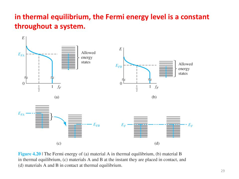 in thermal equilibrium, the Fermi energy level is a constant throughout a system.