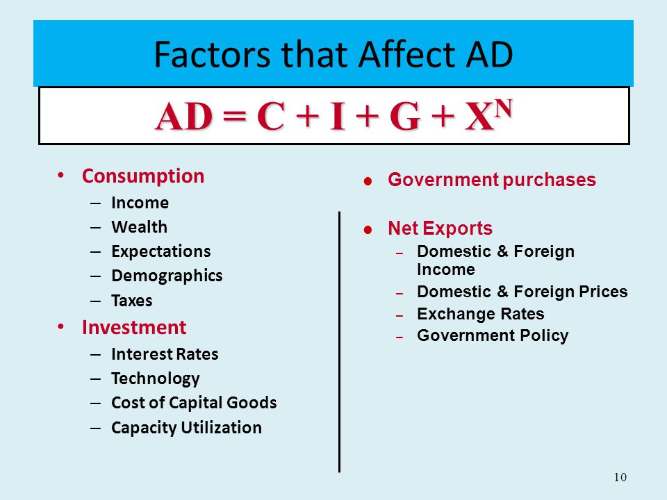 Factors that Affect AD AD = C + I + G + XN Consumption Investment