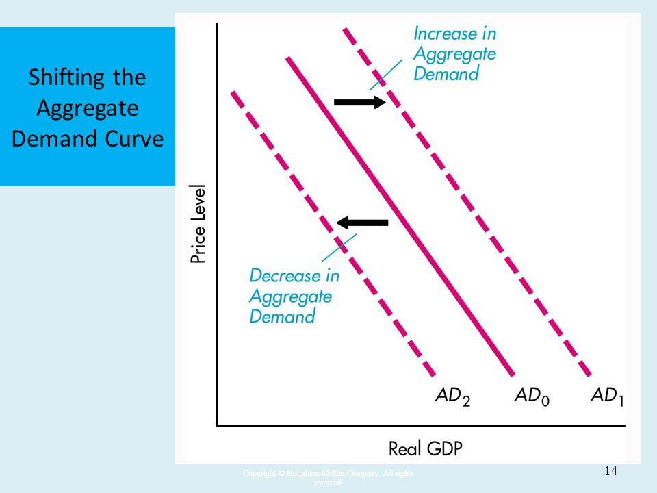 Shifting the Aggregate Demand Curve
