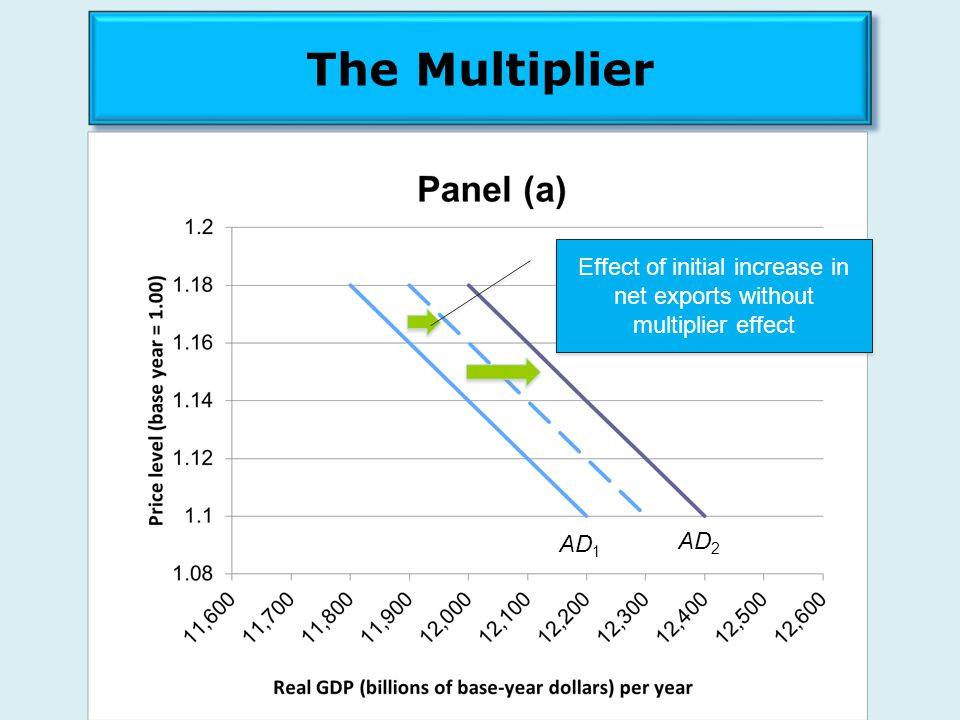 Effect of initial increase in net exports without multiplier effect