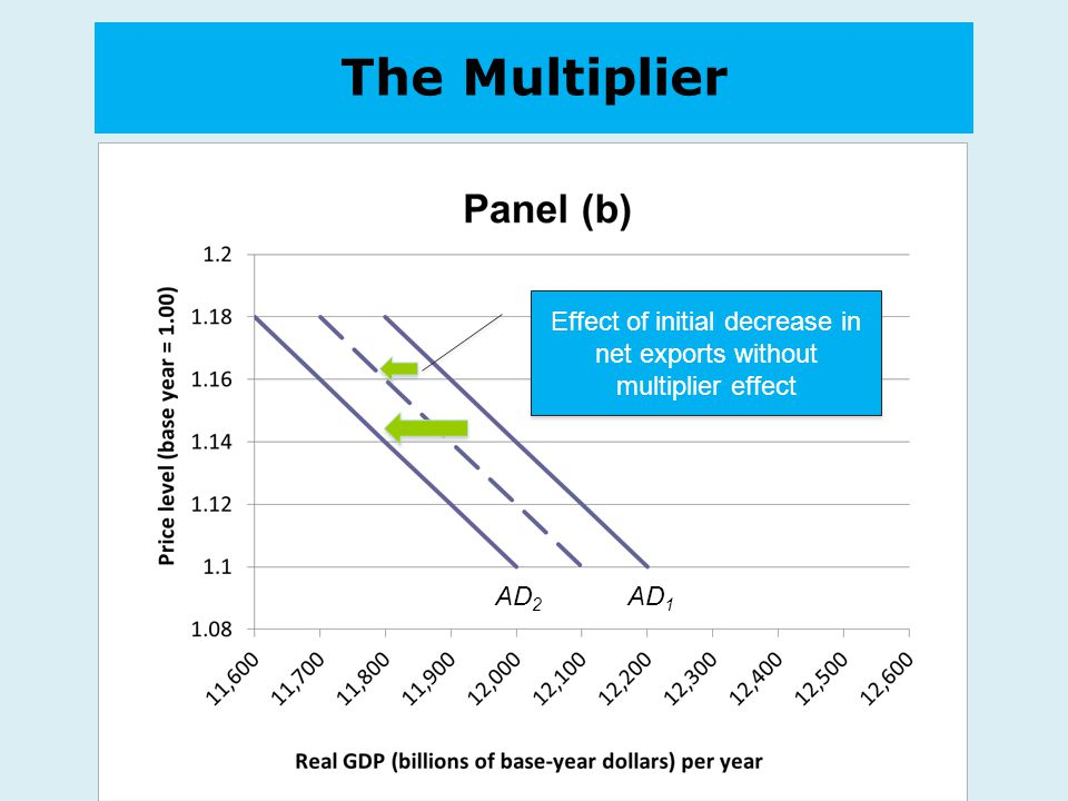 Effect of initial decrease in net exports without multiplier effect